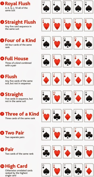 Hands Of Texas Hold Em In Order